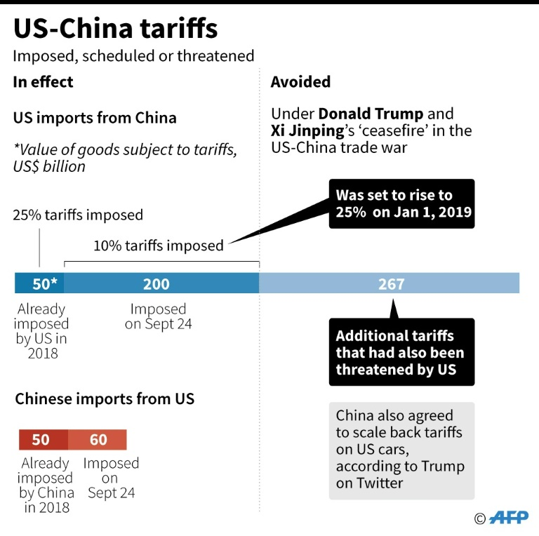 Charts showing tariffs imposed by US and China against each other