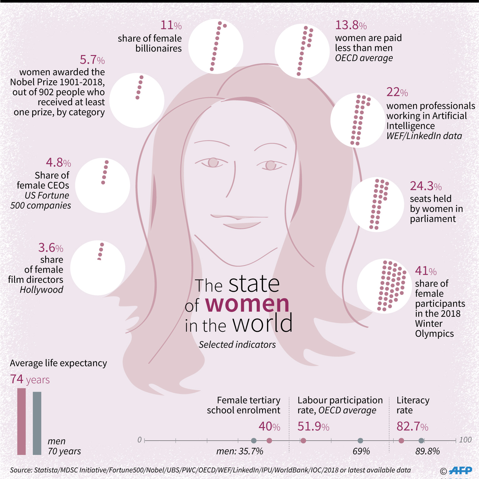 Key indicators on the state of women in the world