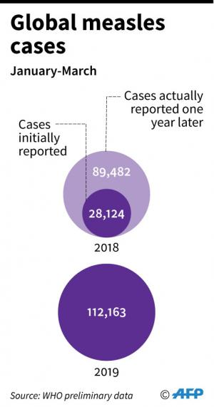 Total cases of measles in the first three months of 2019, compared with 2018, according to WHO preliminary data.