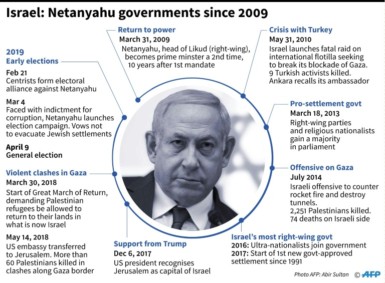 Benjamin Netanyahu's governments since 2009