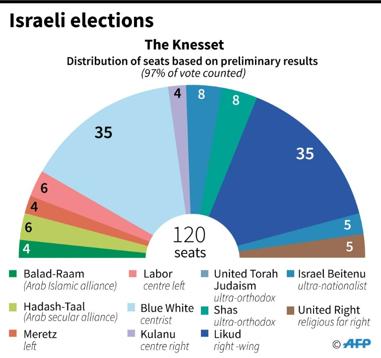 Distribution of seats in the incoming parliament after 97 percent of the vote counted in Israeli elections Tuesday.