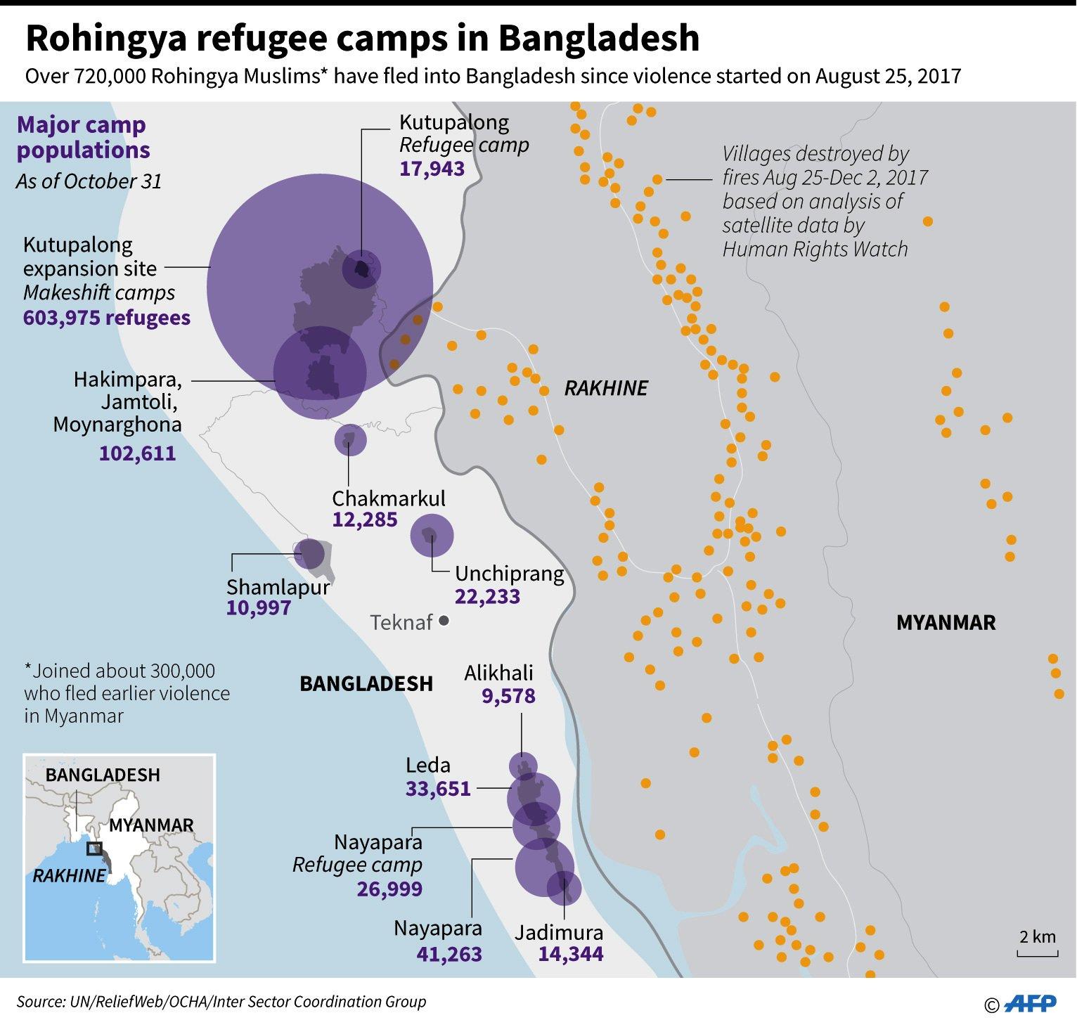 Map showing major Rohingya refugee camp populations in Bangladesh