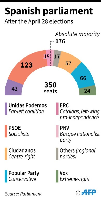New Spanish parliament after the April 28 legislative elections
