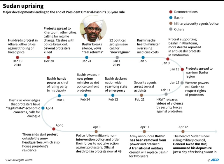 Chronology of main developments in Sudan leading to the end of President Omar al-Bashir's 30-year rule on April 11.