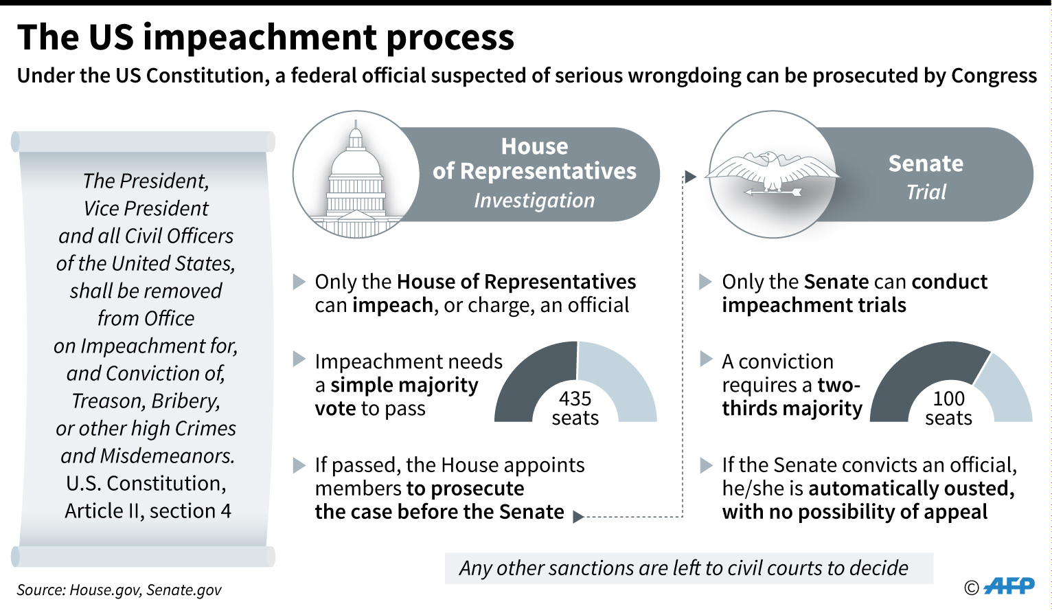 The steps required for the impeachment of a US president or other federal official.