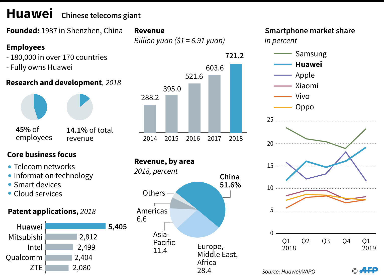 Factfile on China's Huawei, including revenues, core business areas, patent applications and smartphone market share.