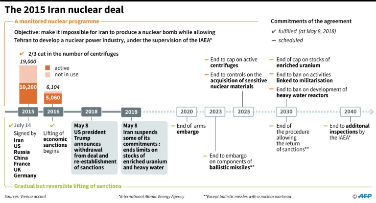 Chronology of the Iran nuclear deal as Iran suspends commitments to limit stocks of enriched uranium and heavy water.