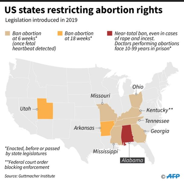 The different types of abortion bans being introduced in various US states, after Alabama enacted a new law banning abortion.