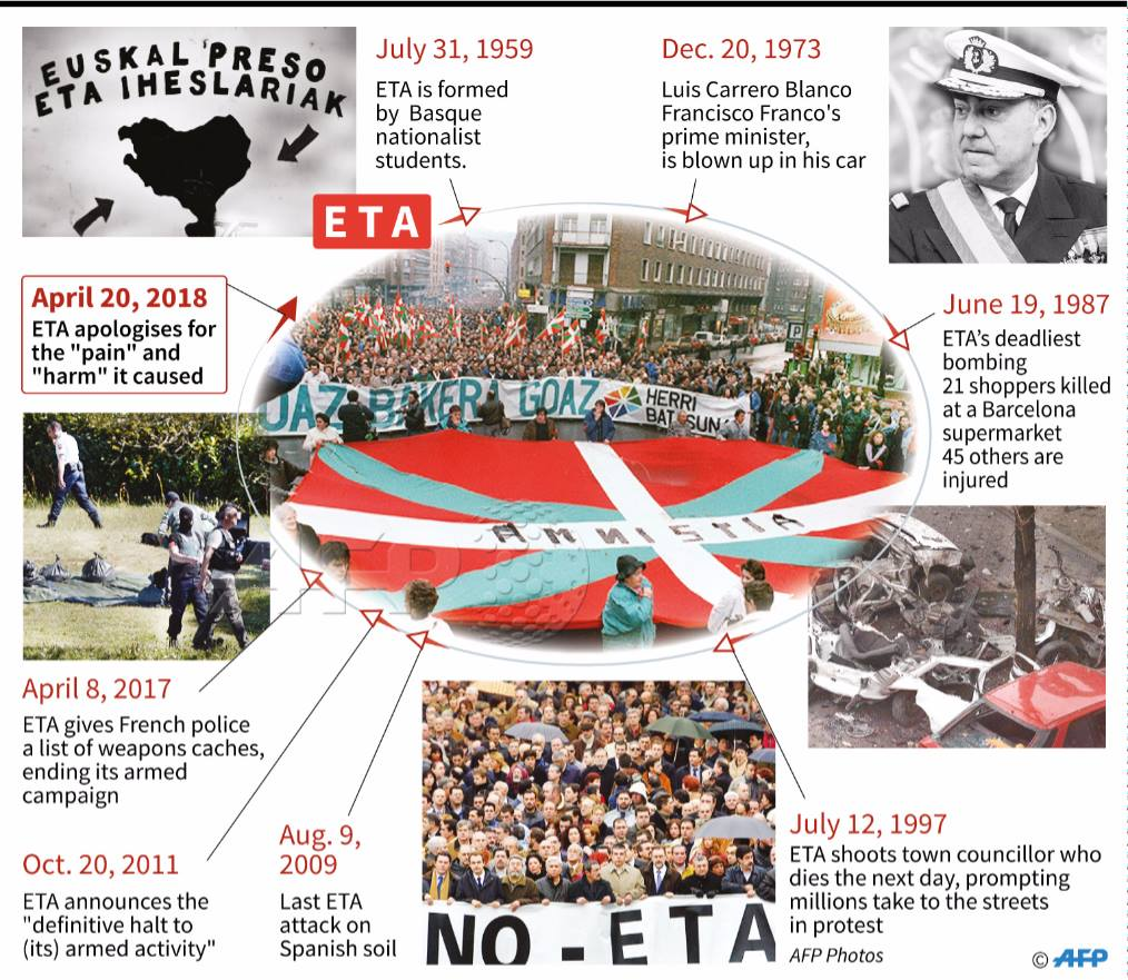 "Timeline of the Basque separatist group ETA, which has now apologised for the ""pain"" and ""harm"" caused during its decades-long campaign of violence."