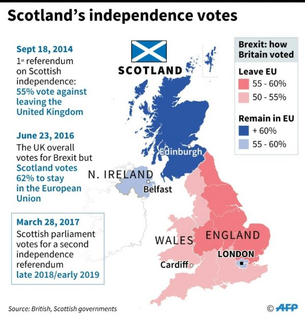 Factfile on Scotland's independence referenda