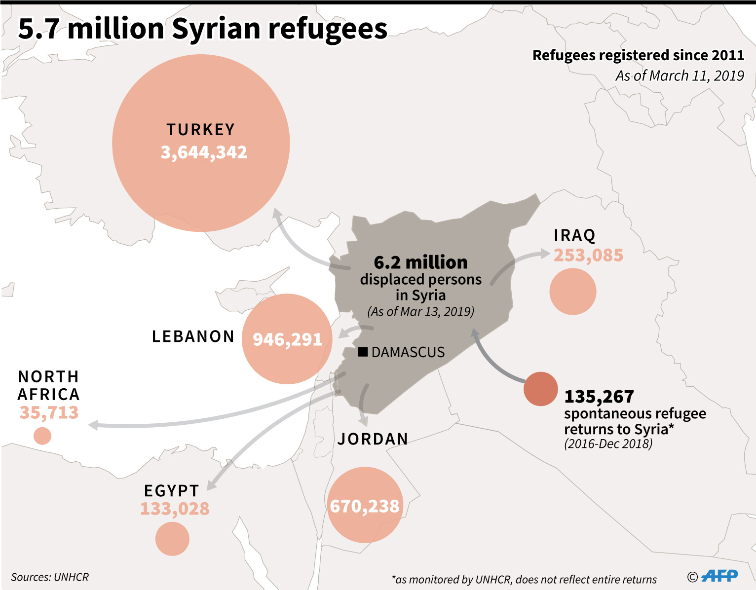 Map of Syria and the surrounding region locating refugee and IDP populations
