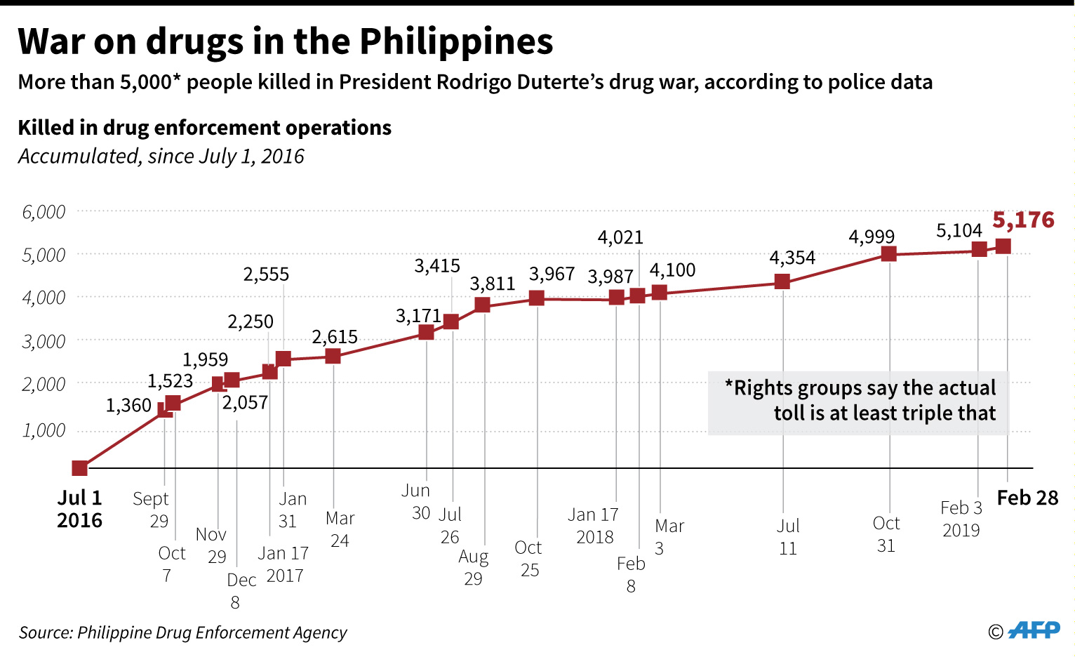 Chart on people killed in anti-drug operations in the Philippines since July 2016.