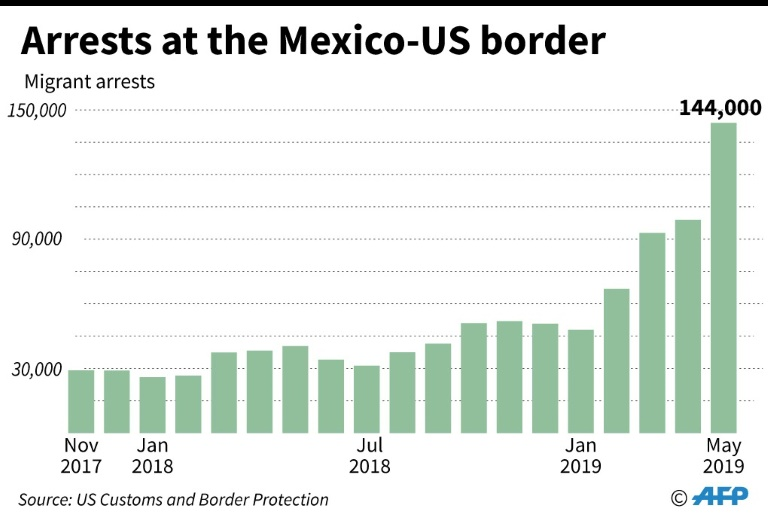 Chart showing evolution of arrests of migrants at the Mexico-United States border, 2017-2019
