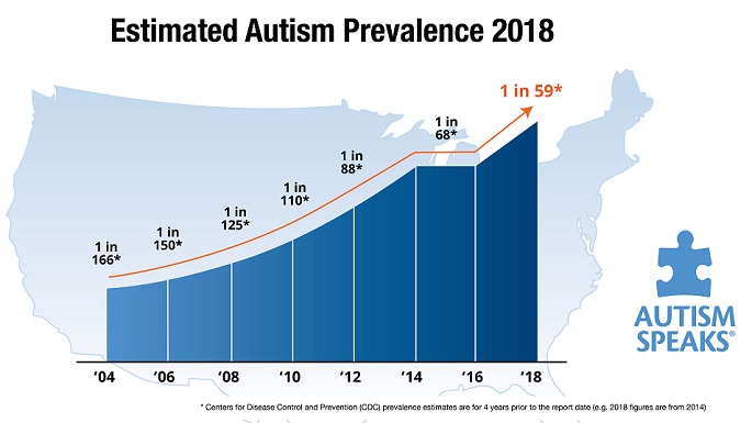 Estimated autism prevalence in the United States