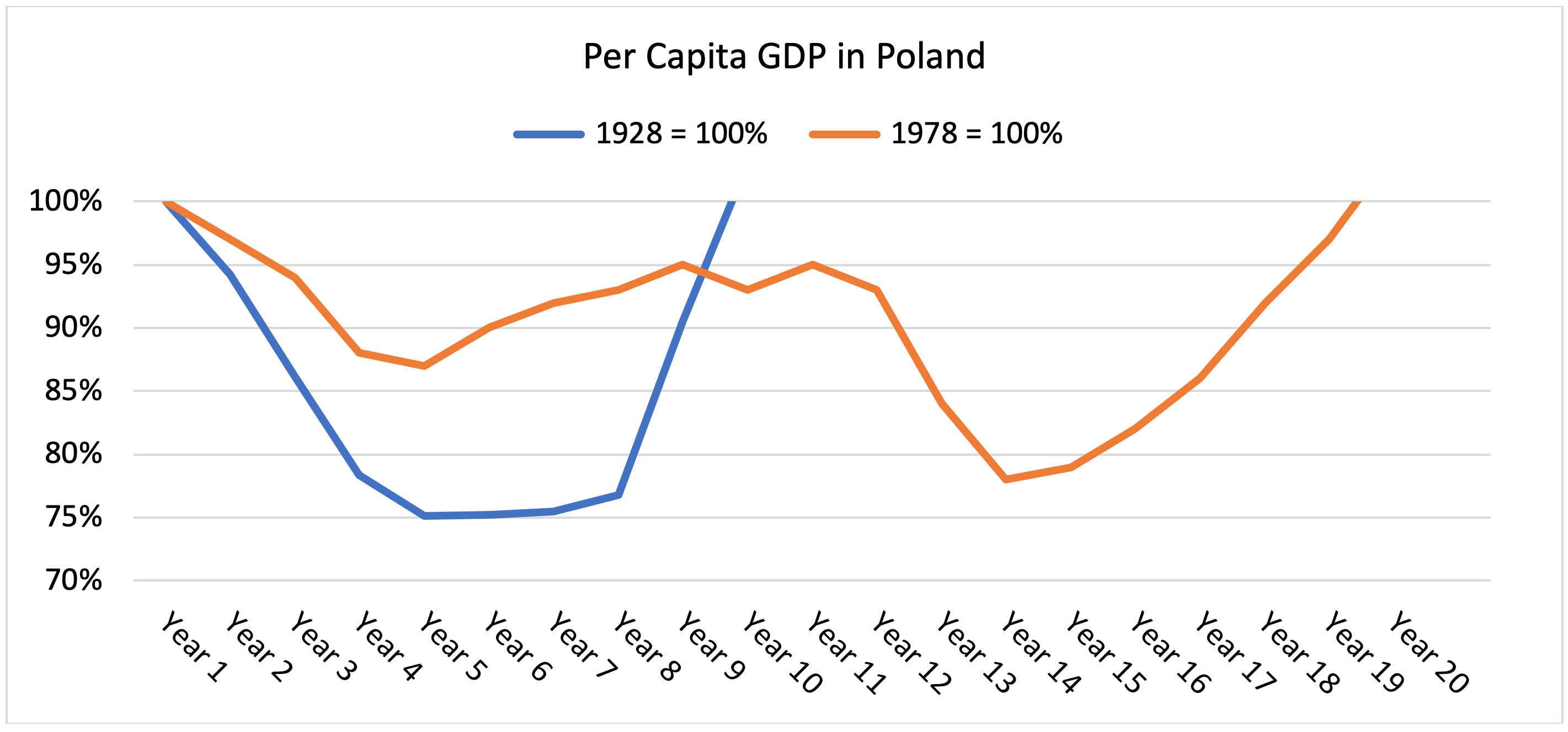 Per capita GDP in Poland after 1928 and 1978
