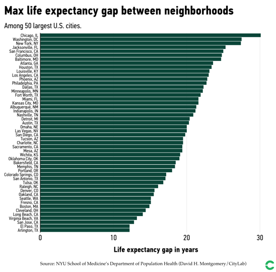 Life Expectancy Gaps in US Cities Linked to Racial