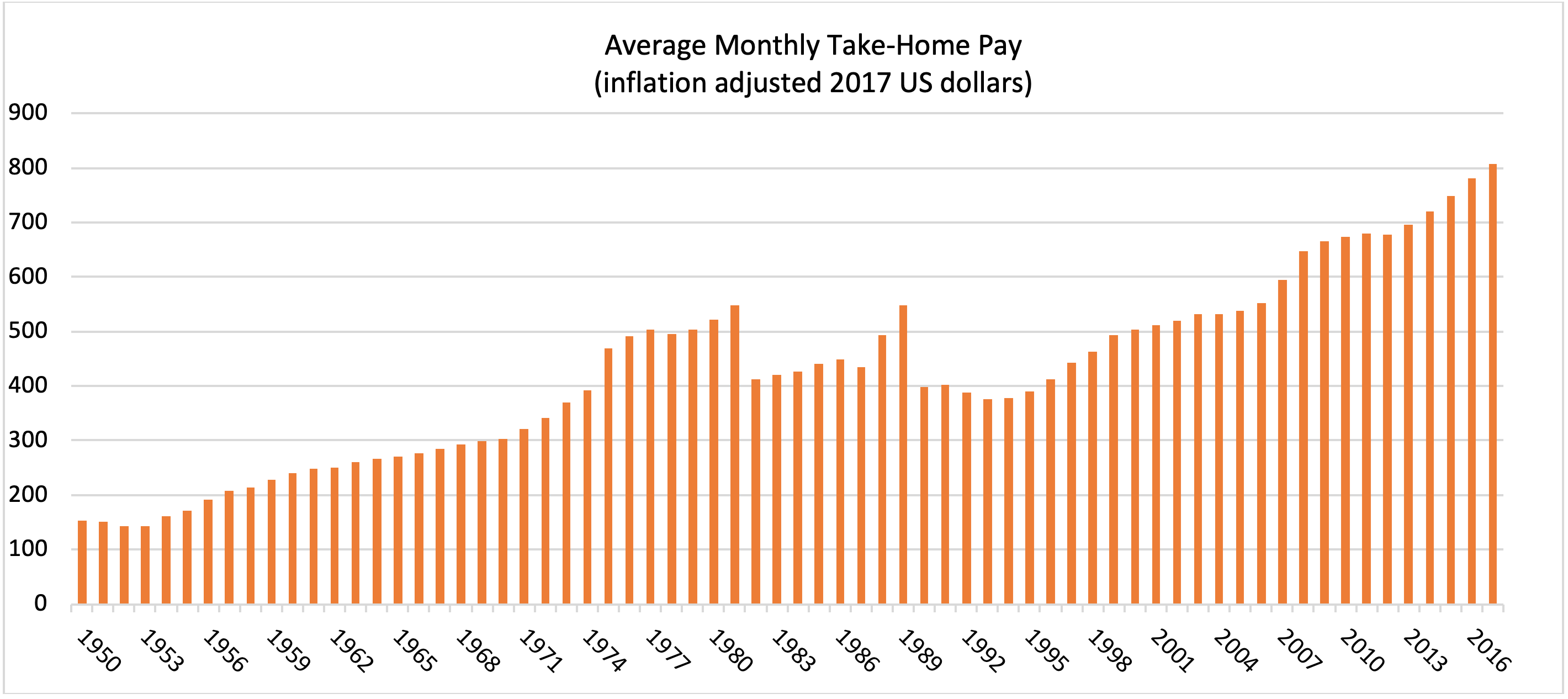 Graph showing take-home pay in Poland since 1950