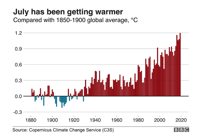 Average global temperatures in July, 1880-2019.