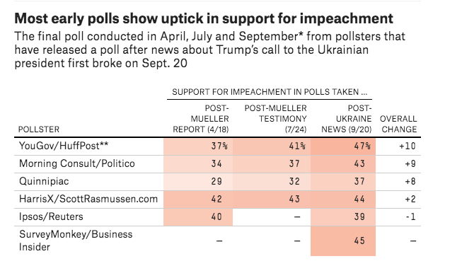 Most polls show that support for impeaching Trump has grown significantly since the House opened an official inquiry. Source: FiveThirtyEight