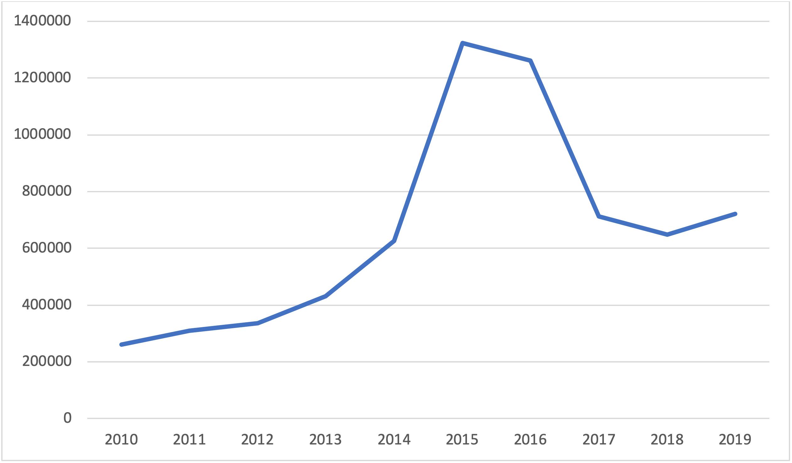 New asylum applicants to the EU, annual aggregated data, 2010-2019