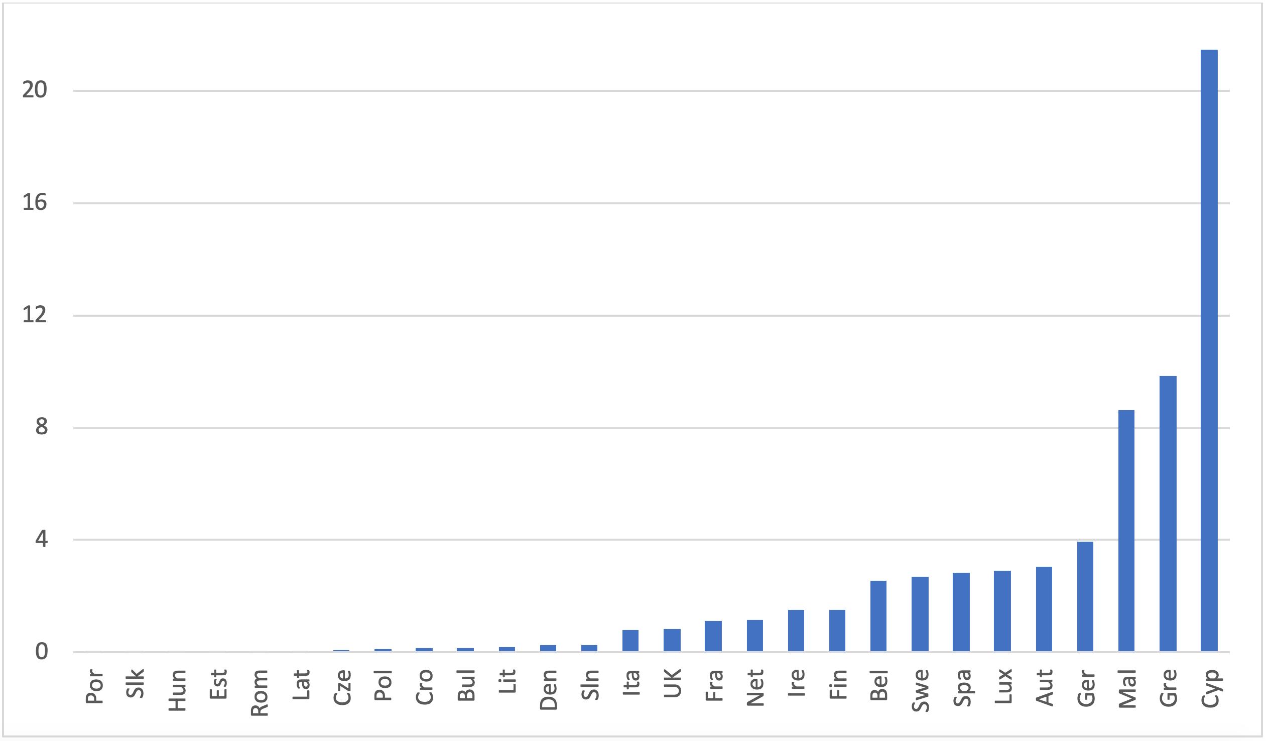 Pending asylum applications at end of 2019, per 1,000 citizens