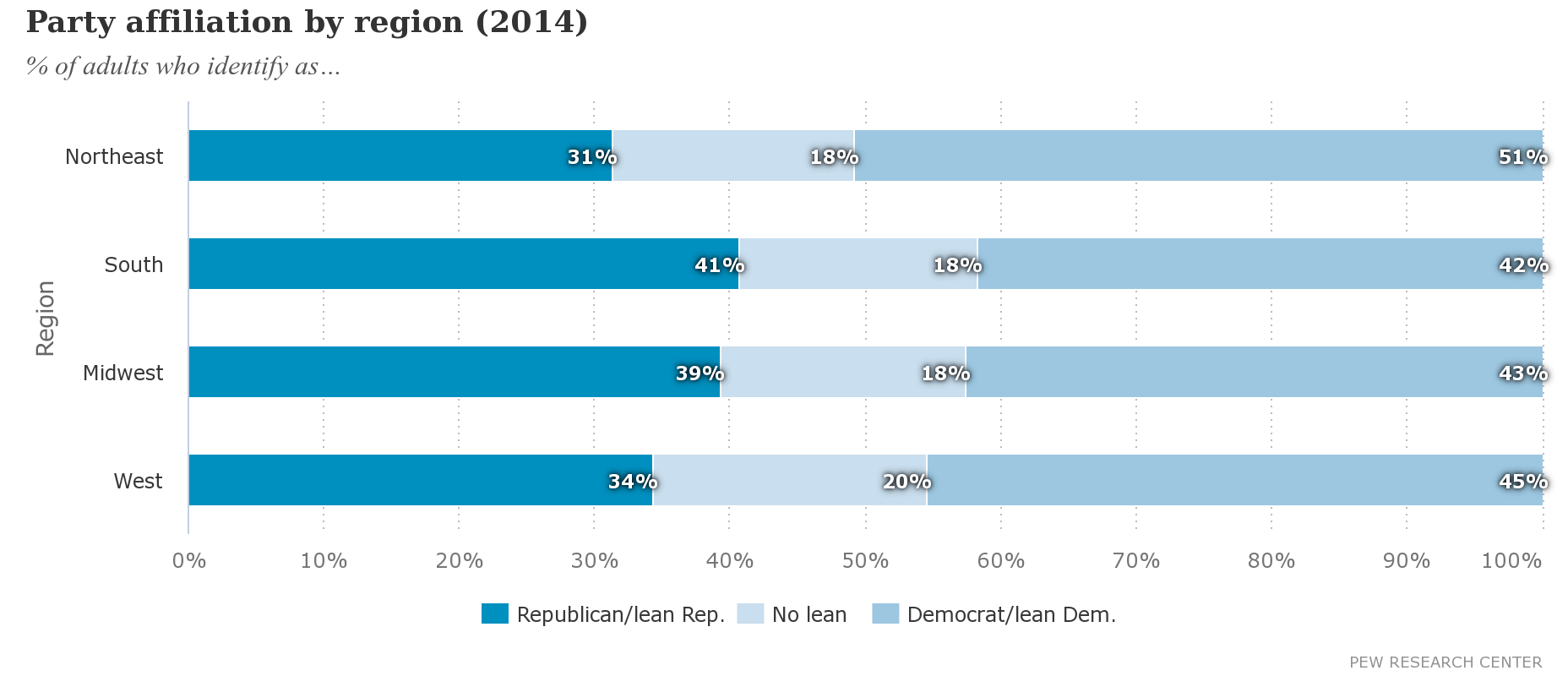 Pew Research Center showing US party affiliation by region (2014)